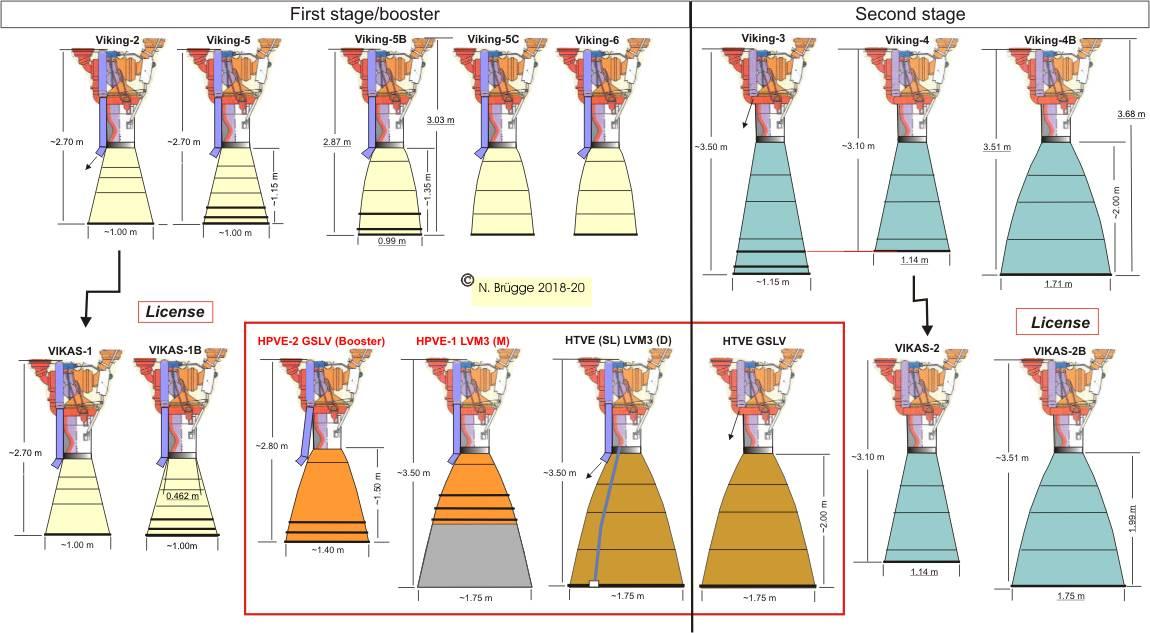 VIKAS-Evolution.jpg